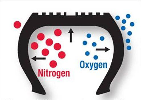 Stikstof is dikker dan zuurstof en blijft daardoor langer in de band